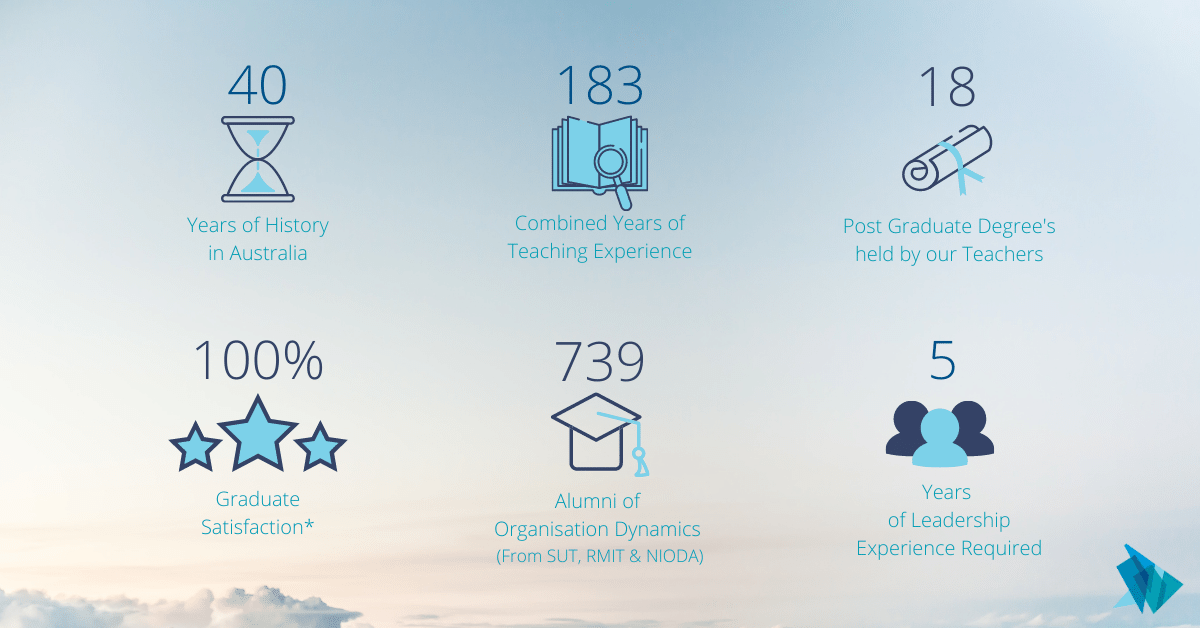 Master leadership and management 2021 in numbers